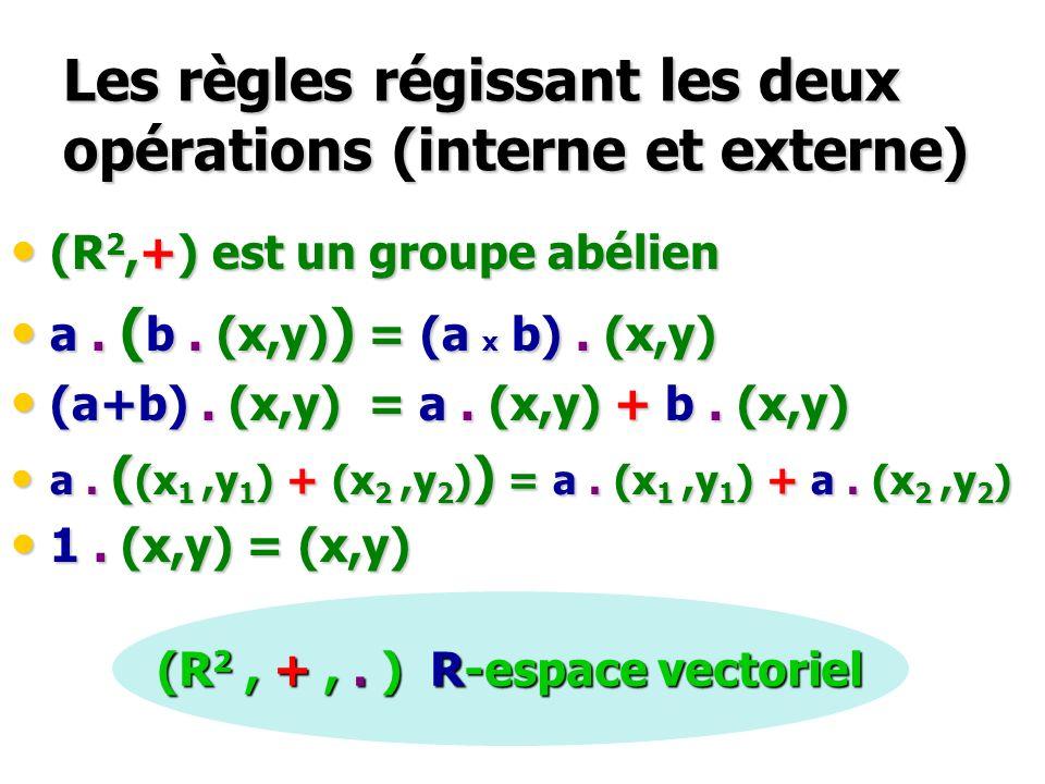 Les règles régissant les deux opérations (interne et externe) (R 2,+) est un groupe abélien (R 2,+) est un groupe abélien a. ( b. (x,y) ) = (a x b). (