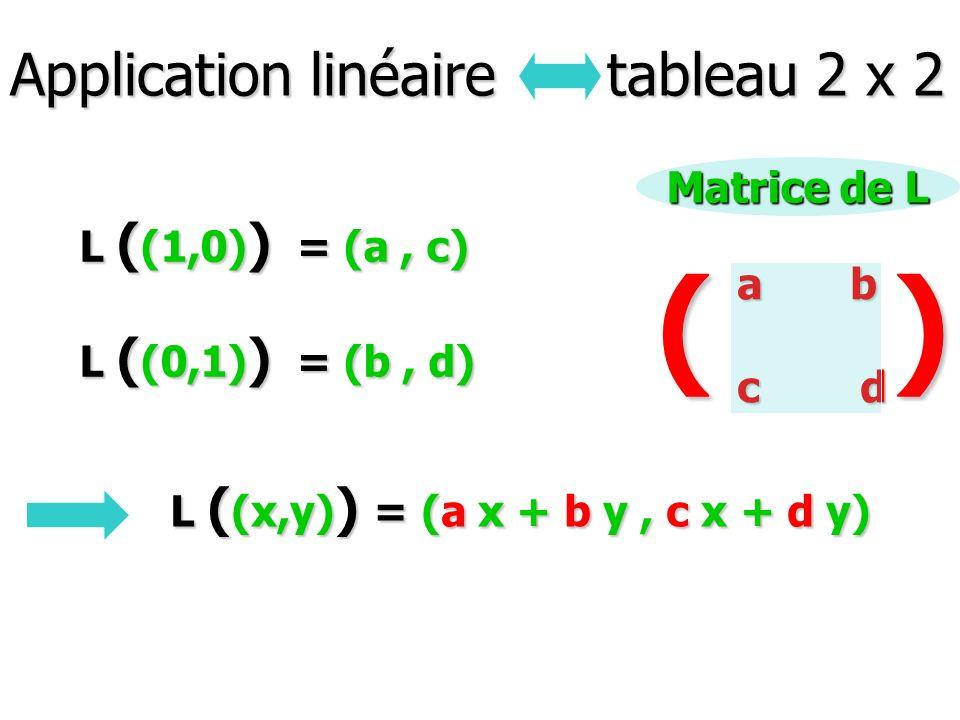 Application linéaire tableau 2 x 2 L ( (1,0) ) = (a, c) L ( (0,1) ) = (b, d) L ( (x,y) ) = (a x + b y, c x + d y) a b c d () Matrice de L