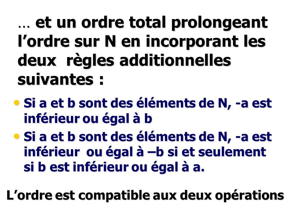Commutativité Commutativité x + y=y + x x + y=y + x Associativité Associativité x + (y + z)= (x + y) + z x + (y + z)= (x + y) + z Elément neutre 0 Elément neutre 0 x + 0 = 0 + x = x x + 0 = 0 + x = x Tout élément x admet un « opposé » -x Tout élément x admet un « opposé » -x x + (-x) = (-x) + x = 0 x + (-x) = (-x) + x = 0 Commutativité Commutativité x x y=y x x x x y=y x x Associativité Associativité x x ( y x z )= ( x x y ) x z x x ( y x z )= ( x x y ) x z Elément unité 1=[(0,1)] Elément unité 1=[(0,1)] x x 1 = 1 x x = x x x 1 = 1 x x = x Addition Multiplication Distributivité mult/addition x x (y+z) = (x x y) + (x x z) (Z,+,x) anneau commutatif unitaire (Z,+) groupe abélien Propriétés des opérations x +