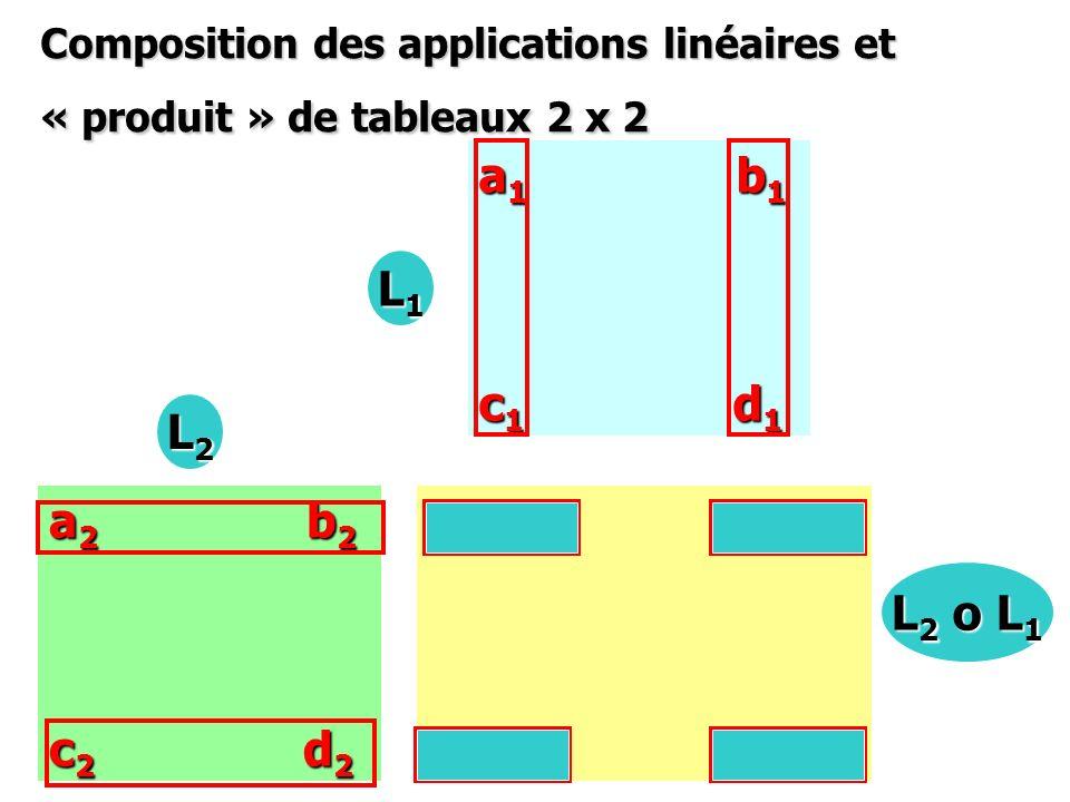 Composition des applications linéaires et « produit » de tableaux 2 x 2 a 1 b 1 c 1 d 1 a 2 b 2 c 2 d 2 L1L1L1L1 L2L2L2L2 a 2 a 1 + b 2 c 1 a 2 b 1 +b