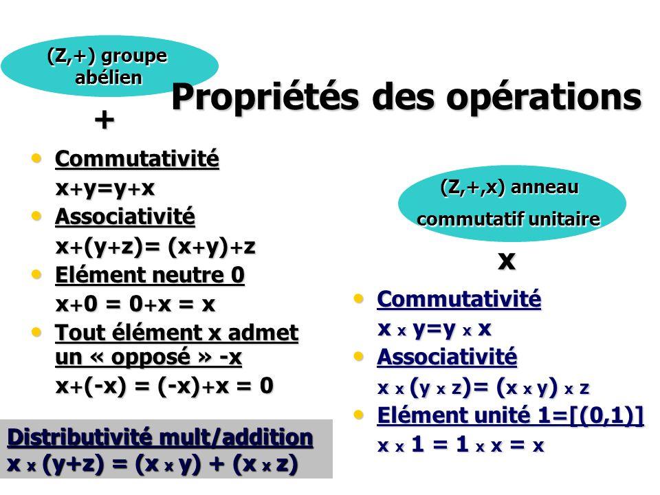 Z sous-ensemble de Q Z sous-ensemble de Q [[(a 1,b 1 )]] +[[(a 2,b 2 )]] := [[(a 1 b 2 +a 2 b 1, b 1 b 2 )]] [[(a 1,b 1 )]] x [[(a 2,b 2 )]] := [[(a 1 a 2, b 1 b 2 )]] Deux opérations … Z= { [[(a,b)]] ; a multiple de b } Q\ Z = { [[(a,b)]] ; a non multiple de b }