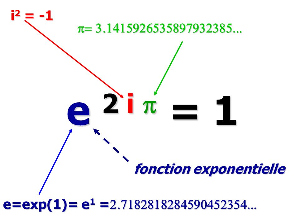 e 2 i p = 1 e 2 i p = 1 e=exp(1)= e 1 = 2.7182818284590452354... i 2 = -1 p= 3.1415926535897932385... fonction exponentielle