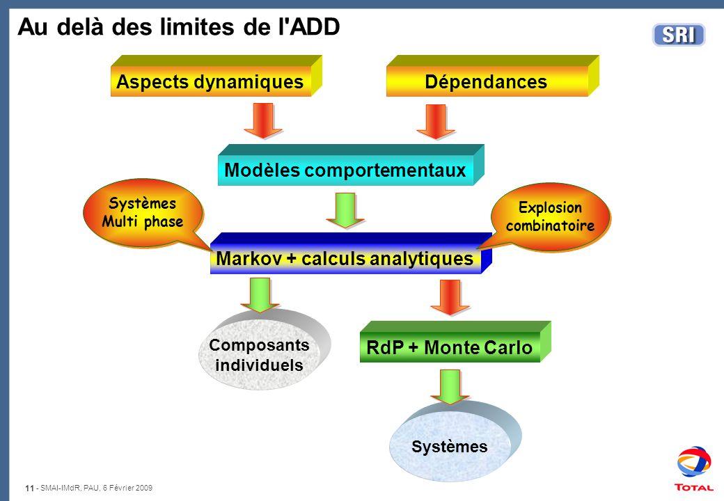 11 - SMAI-IMdR, PAU, 6 Février 2009 Systèmes Au delà des limites de l'ADD Aspects dynamiquesDépendances Modèles comportementaux Markov + calculs analy