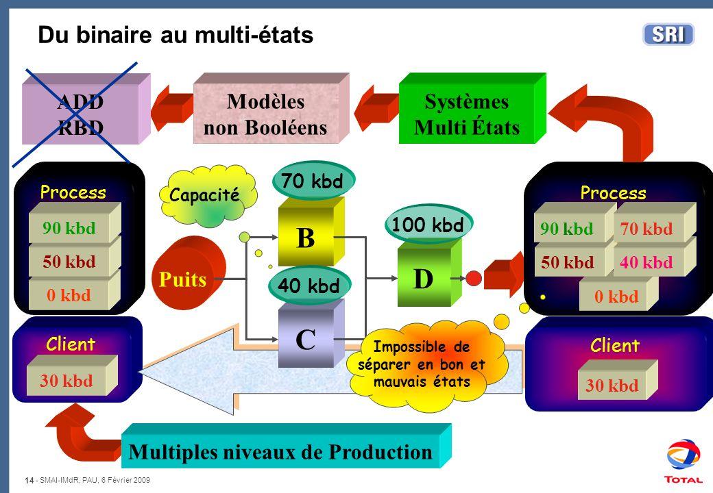 14 - SMAI-IMdR, PAU, 6 Février 2009 Client B C D Puits Process 0 kbd Client Process 0 kbd Du binaire au multi-états Modèles non Booléens Systèmes Mult