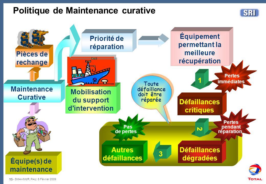 15 - SMAI-IMdR, PAU, 6 Février 2009 Défaillances dégradées 2 Politique de Maintenance curative Équipe(s) de maintenance Défaillances critiques 1 Maint
