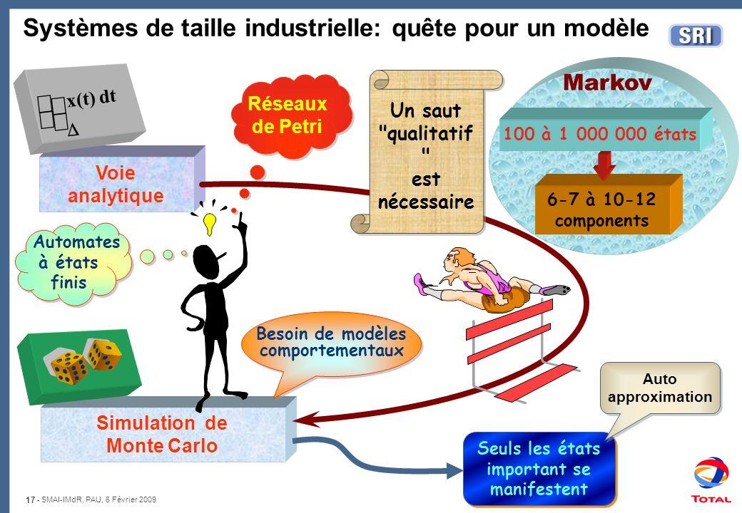 17 - SMAI-IMdR, PAU, 6 Février 2009 Markov Voie analytique Simulation de Monte Carlo 6-7 à 10-12 components 100 à 1 000 000 états x(t) dt Systèmes de
