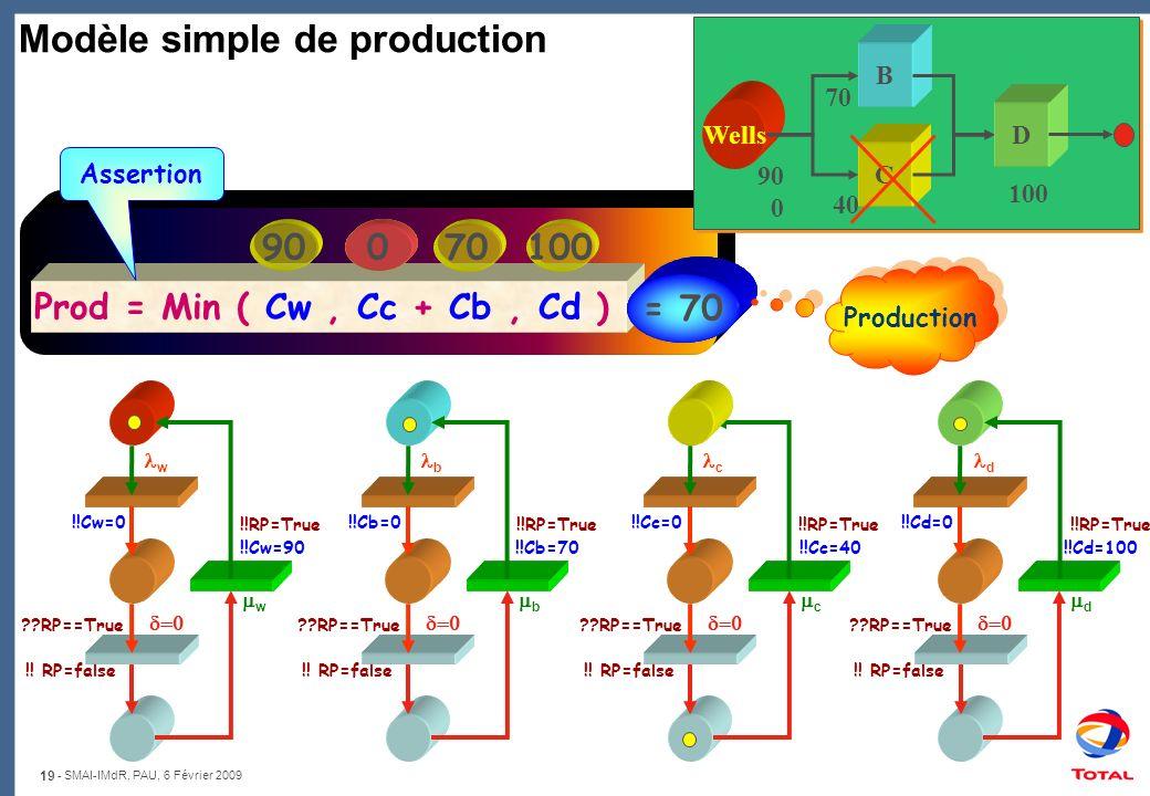 19 - SMAI-IMdR, PAU, 6 Février 2009 90 0 100 40 70 B C D Wells Modèle simple de production Prod = Min ( Cw, Cc + Cb, Cd ) Assertion 907010040 0 = 90 =