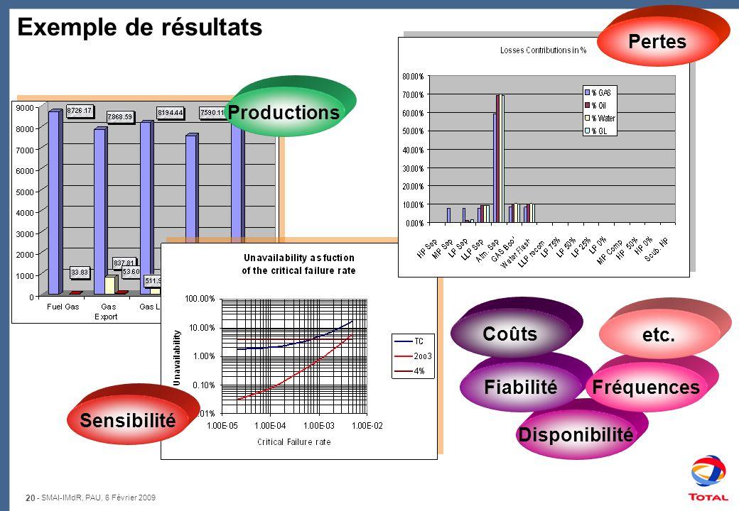 20 - SMAI-IMdR, PAU, 6 Février 2009 Disponibilité Exemple de résultats Productions Pertes Sensibilité FiabilitéFréquences etc. Coûts