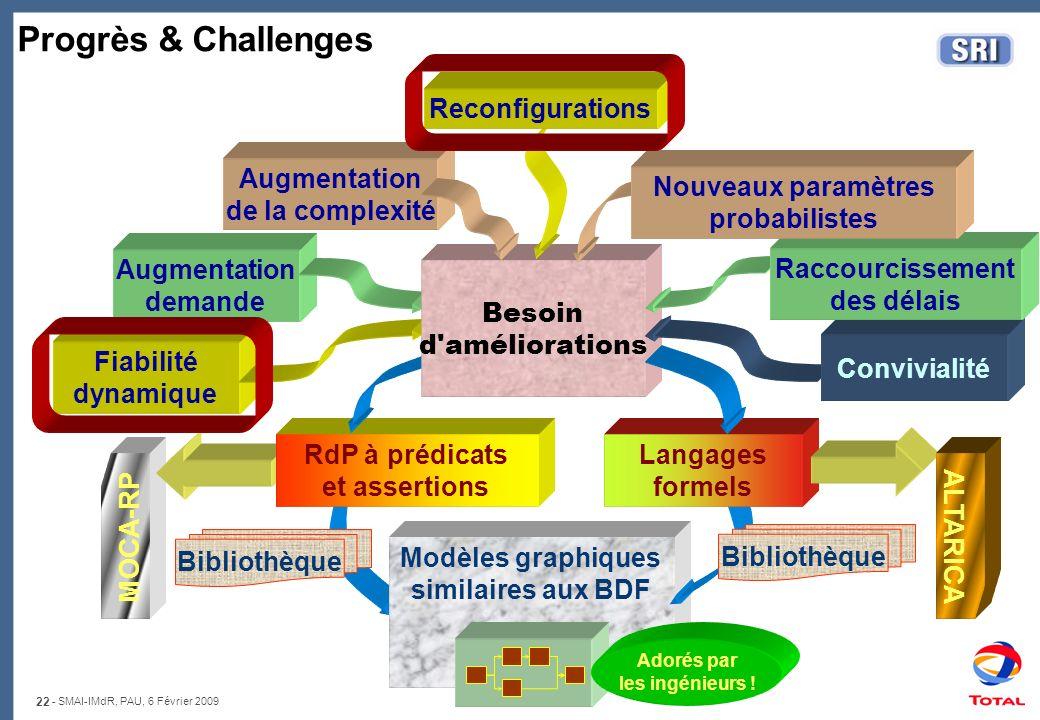 22 - SMAI-IMdR, PAU, 6 Février 2009 MOCA-RP RdP à prédicats et assertions Modèles graphiques similaires aux BDF Langages formels Fiabilité dynamique A