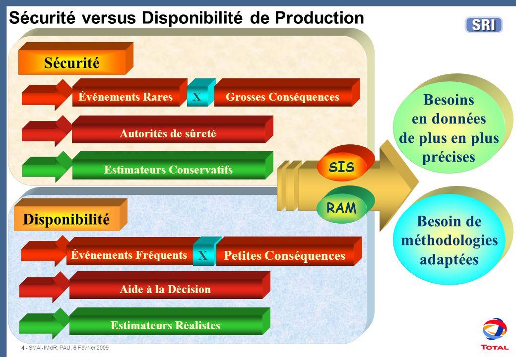 4 - SMAI-IMdR, PAU, 6 Février 2009 Estimateurs Conservatifs Estimateurs Réalistes Autorités de sûreté Aide à la Décision Sécurité versus Disponibilité