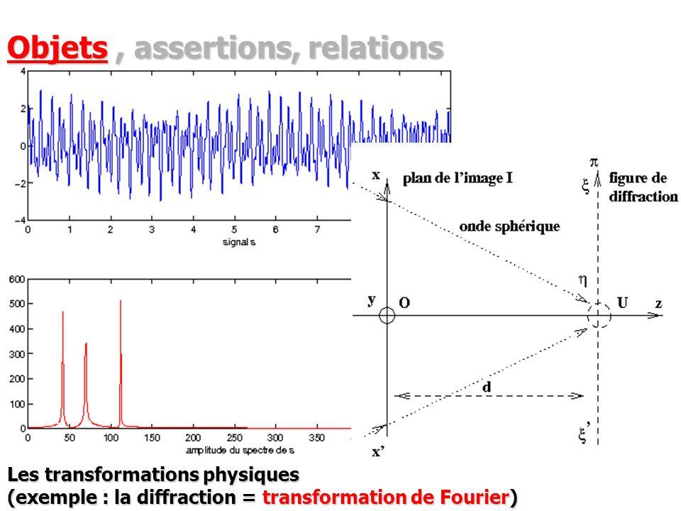 Les transformations physiques (exemple : la diffraction = transformation de Fourier) Objets, assertions, relations