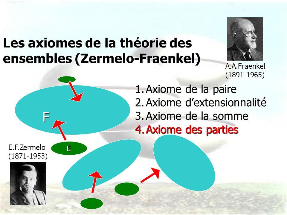 Les axiomes de la théorie des ensembles (Zermelo-Fraenkel) E 1.Axiome de la paire 2.Axiome dextensionnalité 3.Axiome de la somme 4.Axiome des parties