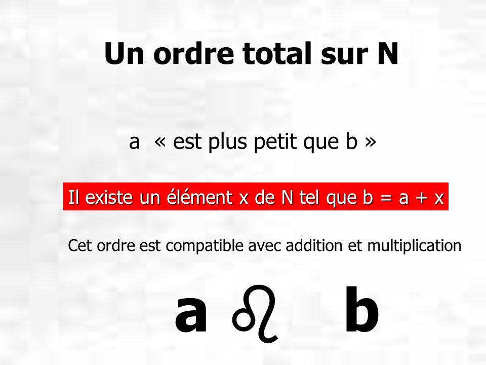 Un ordre total sur N Un ordre total sur N a « est plus petit que b » a « est plus petit que b » Il existe un élément x de N tel que b = a + x Cet ordr