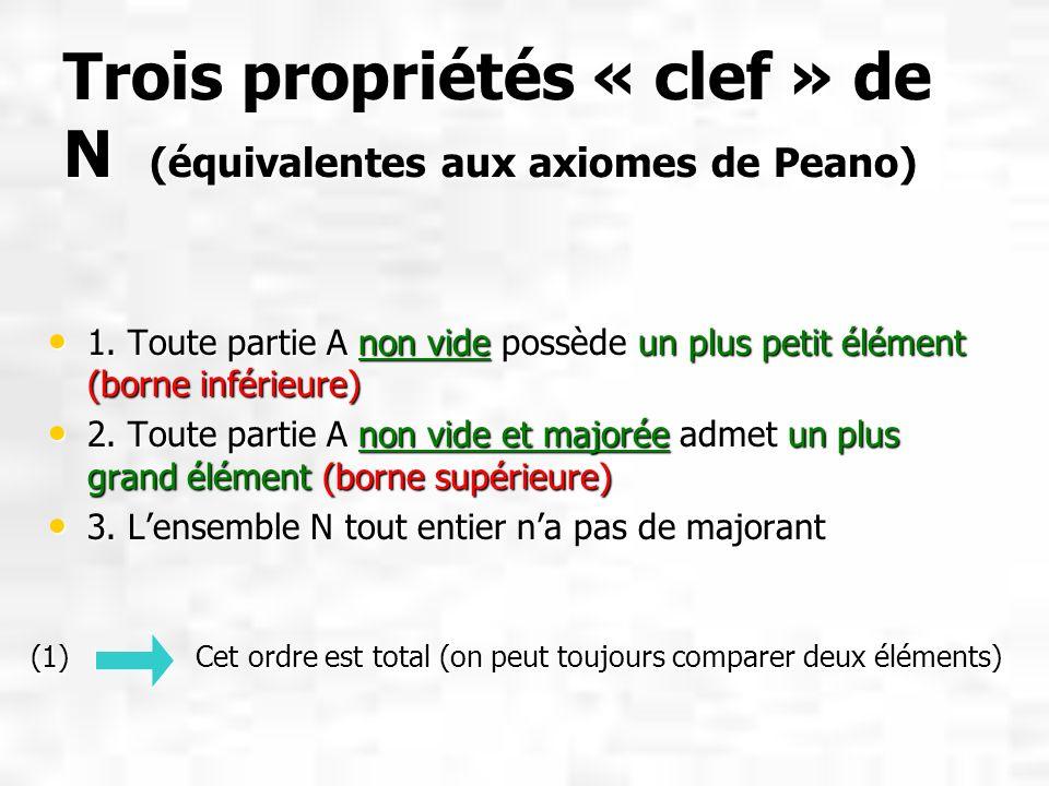 Trois propriétés « clef » de N (équivalentes aux axiomes de Peano) 1. Toute partie A non vide possède un plus petit élément (borne inférieure) 1. Tout