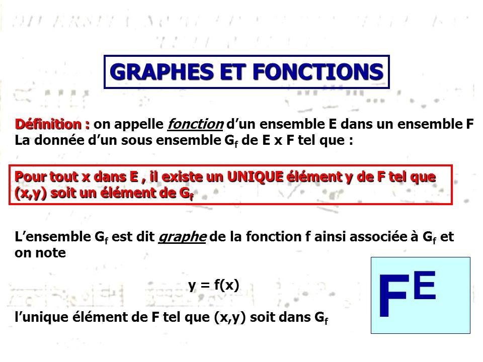Définition : on appelle fonction dun ensemble E dans un ensemble F La donnée dun sous ensemble G f de E x F tel que : Lensemble G f est dit graphe de