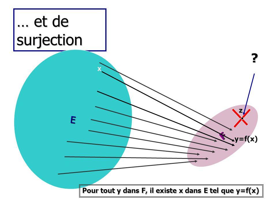 … et de surjection E F y=f(x) x z Pour tout y dans F, il existe x dans E tel que y=f(x) ?