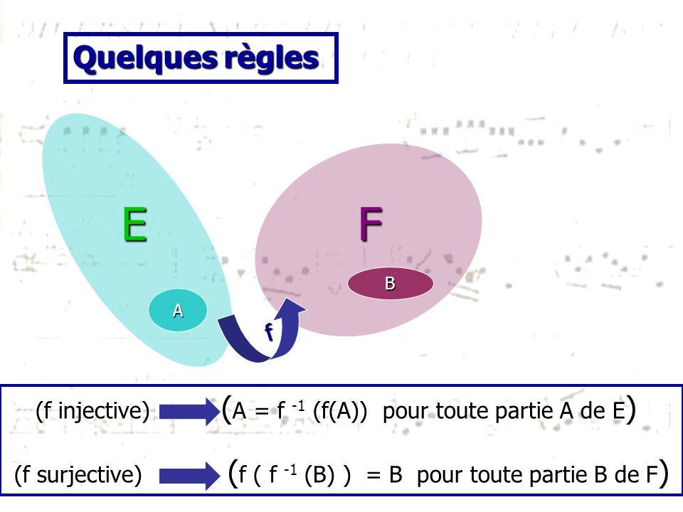 f B FE A (f injective) ( A = f -1 (f(A)) pour toute partie A de E ) (f injective) ( A = f -1 (f(A)) pour toute partie A de E ) (f surjective) ( f ( f