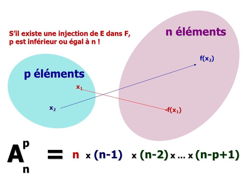 f(x 1 ) x1x1x1x1 p éléments n éléments A = pn n x2x2x2x2 f(x 2 ) x (n-1) x (n-2) x … x (n-p+1) Sil existe une injection de E dans F, p est inférieur o