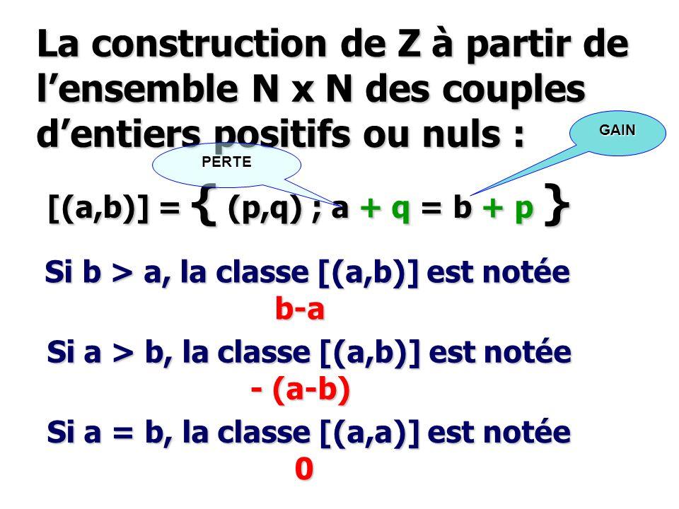 La construction de Z à partir de lensemble N x N des couples dentiers positifs ou nuls : [(a,b)] = { (p,q) ; a + q = b + p } Si b > a, la classe [(a,b
