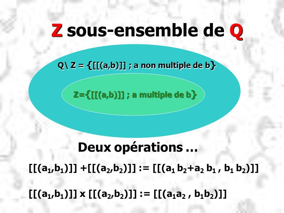 Z sous-ensemble de Q Z sous-ensemble de Q [[(a 1,b 1 )]] +[[(a 2,b 2 )]] := [[(a 1 b 2 +a 2 b 1, b 1 b 2 )]] [[(a 1,b 1 )]] x [[(a 2,b 2 )]] := [[(a 1