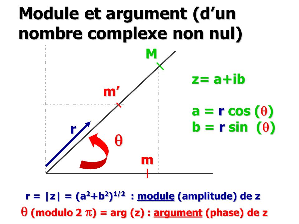 Module et argument (dun nombre complexe non nul) m m q M r z= a+ib a = r cos ( q ) b = r sin ( q ) r = |z| = (a 2 +b 2 ) 1/2 : module (amplitude) de z