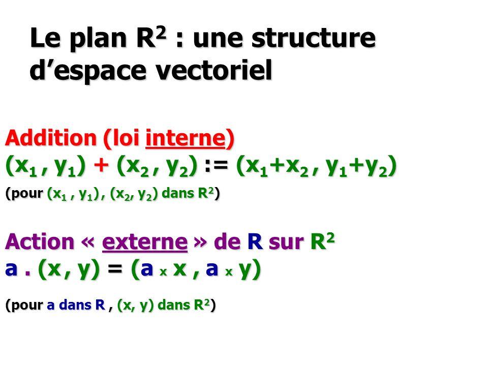 Le plan R 2 : une structure despace vectoriel Addition (loi interne) (x 1, y 1 ) + (x 2, y 2 ) := (x 1 +x 2, y 1 +y 2 ) (pour (x 1, y 1 ), (x 2, y 2 )