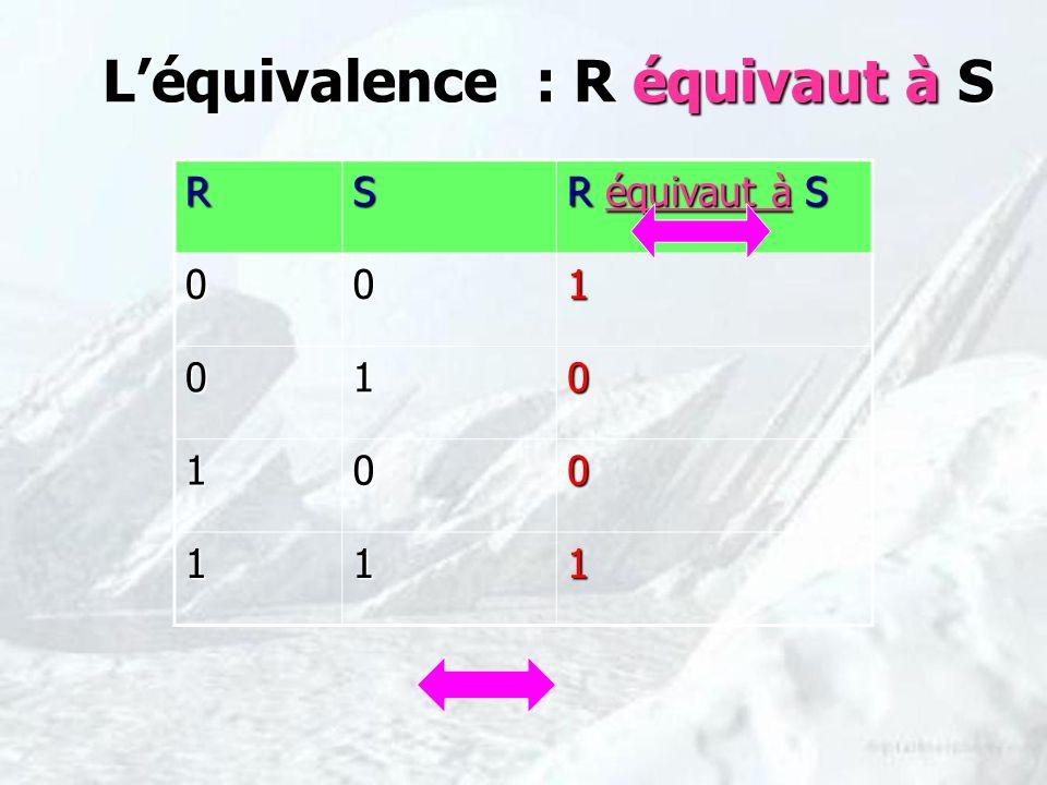 Léquivalence : R équivaut à S RS R équivaut à S 001 010 100 111