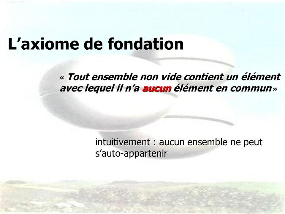 Laxiome de fondation Laxiome de fondation « Tout ensemble non vide contient un élément avec lequel il na aucun élément en commun » intuitivement : auc