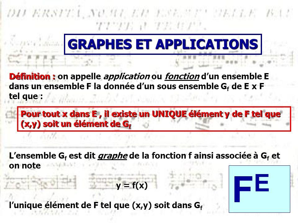 Définition : on appelle application ou fonction dun ensemble E dans un ensemble F la donnée dun sous ensemble G f de E x F tel que : Lensemble G f est