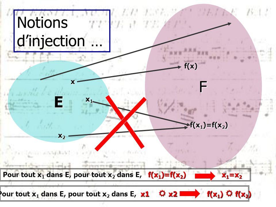 Notions dinjection … E F x f(x) f(x 1 )=f(x 2 ) x1x1x1x1 x2x2x2x2 Pour tout x 1 dans E, pour tout x 2 dans E, f(x 1 )=f(x 2 ) x 1 =x 2 Pour tout x 1 d