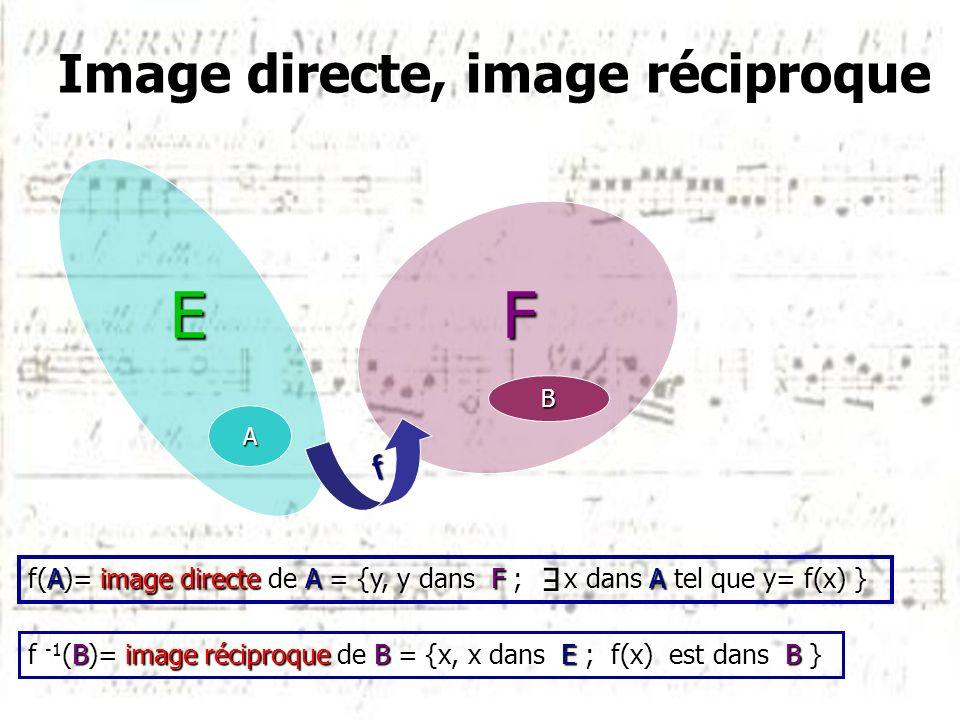 Image directe, image réciproque f B FE A f(A)= image directe de A = {y, y dans F ; x dans A tel que y= f(x) } E f -1 (B)= image réciproque de B = {x,