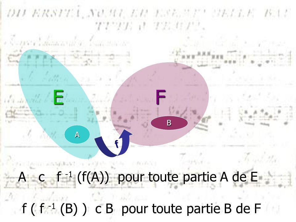f B FE A A c f -1 (f(A)) pour toute partie A de E f ( f -1 (B) ) c B pour toute partie B de F f ( f -1 (B) ) c B pour toute partie B de F