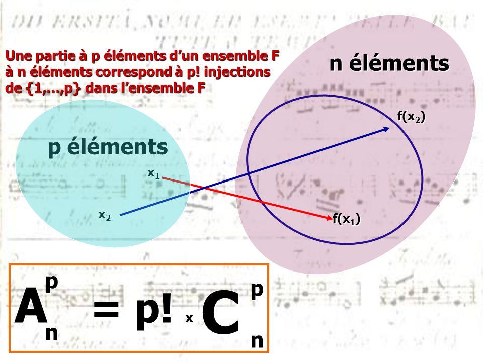 f(x 1 ) x1x1x1x1 p éléments n éléments A = p! x pn x2x2x2x2 f(x 2 ) Une partie à p éléments dun ensemble F à n éléments correspond à p! injections de