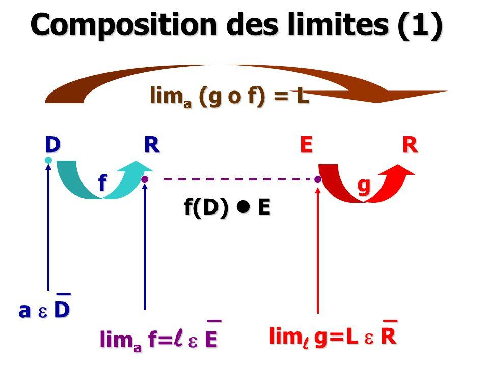 Composition des limites (1) D R E R f g f(D) l E _ a e D _ lim a f= l e E _ lim l g=L e R lim a (g o f) = L
