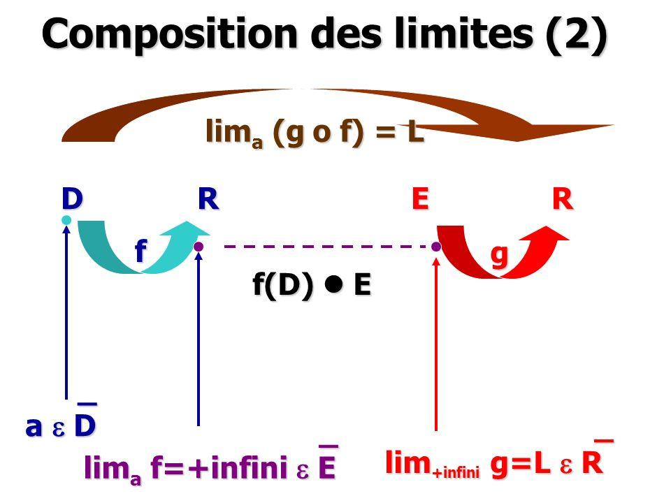 Composition des limites (2) D R E R f g f(D) l E _ a e D _ lim a f=+infini e E _ lim +infini g=L e R lim a (g o f) = L