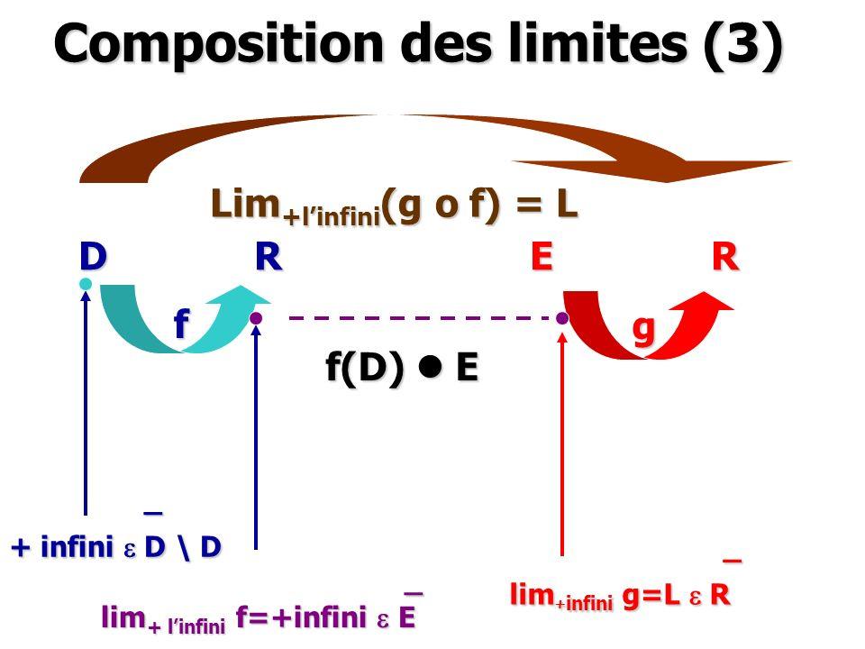 Composition des limites (3) D R E R f g f(D) l E _ + infini e D \ D _ lim + linfini f=+infini e E _ lim + infini g=L e R Lim +linfini (g o f) = L