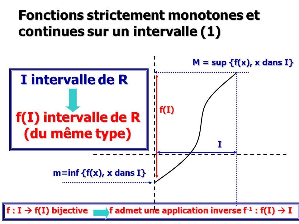 Fonctions strictement monotones et continues sur un intervalle (1) I intervalle de R m=inf {f(x), x dans I} M = sup {f(x), x dans I} f(I) intervalle d