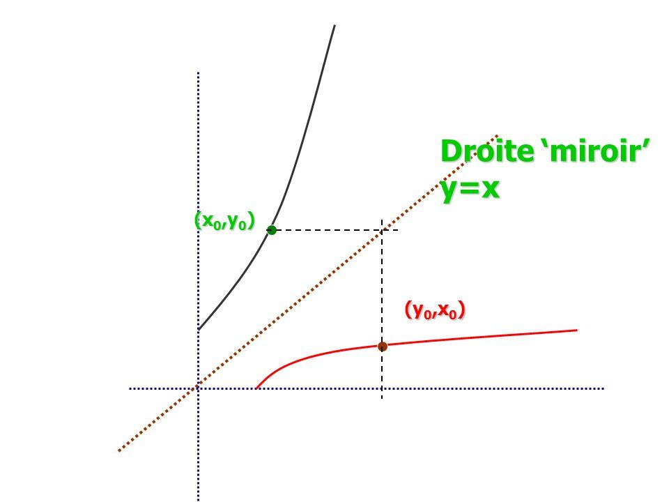 (x 0,y 0 ) (y 0,x 0 ) Droite miroir y=x