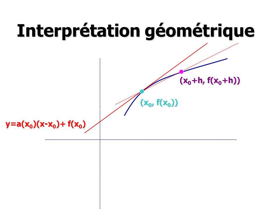Interprétation géométrique (x 0 +h, f(x 0 +h)) (x 0, f(x 0 )) y=a(x 0 )(x-x 0 )+ f(x 0 )