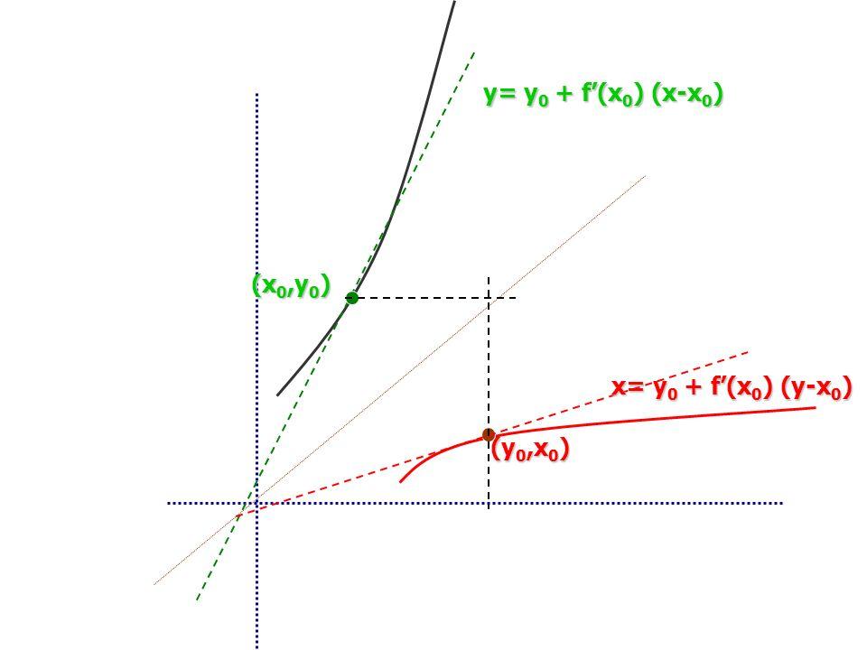 y= y 0 + f(x 0 ) (x-x 0 ) (x 0,y 0 ) (y 0,x 0 ) x= y 0 + f(x 0 ) (y-x 0 )