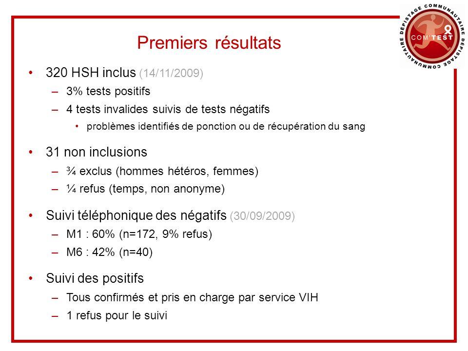 Premiers résultats 320 HSH inclus (14/11/2009) –3% tests positifs –4 tests invalides suivis de tests négatifs problèmes identifiés de ponction ou de r