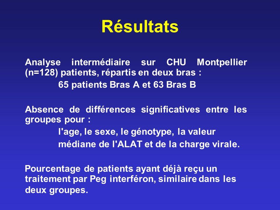 Résultats Analyse intermédiaire sur CHU Montpellier (n=128) patients, répartis en deux bras : 65 patients Bras A et 63 Bras B Absence de différences significatives entre les groupes pour : l age, le sexe, le génotype, la valeur médiane de l ALAT et de la charge virale.