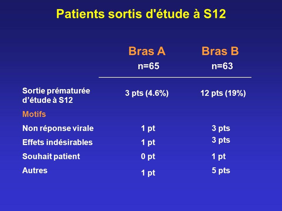 Patients sortis d étude à S12 Bras A Bras B n=65 n=63 Sortie prématurée détude à S12 Motifs Non réponse virale Effets indésirables Souhait patient Autres 3 pts (4.6%)12 pts (19%) 1 pt3 pts 1 pt 3 pts 1 pt 5 pts 0 pt1 pt