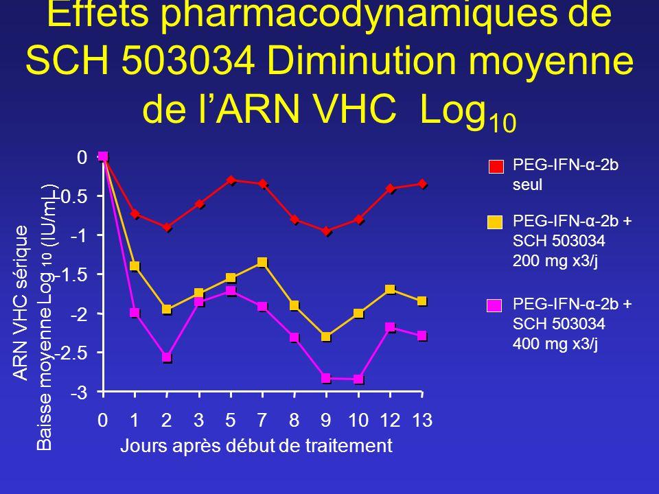 Effets pharmacodynamiques de SCH 503034 Diminution moyenne de lARN VHC Log 10 -3 -2.5 -2 -1.5 -0.5 0 01235789101213 Jours après début de traitement ARN VHC sérique Baisse moyenne Log 10 (IU/mL) PEG-IFN-α-2b seul PEG-IFN-α-2b + SCH 503034 200 mg x3/j PEG-IFN-α-2b + SCH 503034 400 mg x3/j