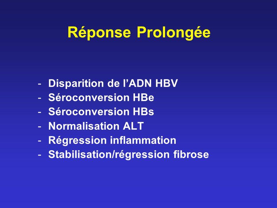 Réponse Prolongée -Disparition de lADN HBV -Séroconversion HBe -Séroconversion HBs -Normalisation ALT -Régression inflammation -Stabilisation/régression fibrose