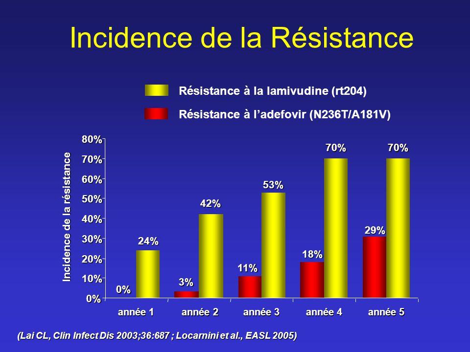 Incidence de la Résistance Résistance à la lamivudine (rt204) Résistance à ladefovir (N236T/A181V) 0% 10% 20% 30% 40% 50% 60% 70% 80% année 1 année 2 année 2 année 3 année 4 0% 24% 3% 42% 11% 53% 70% Incidence de la résistance 18% (Lai CL, Clin Infect Dis 2003;36:687 ; Locarnini et al., EASL 2005) année 5 70% 29%