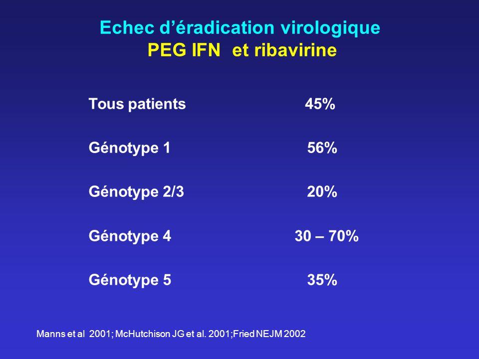 Echec déradication virologique PEG IFN et ribavirine Tous patients 45% Génotype 1 56% Génotype 2/3 20% Génotype 4 30 – 70% Génotype 5 35% Manns et al 2001; McHutchison JG et al.