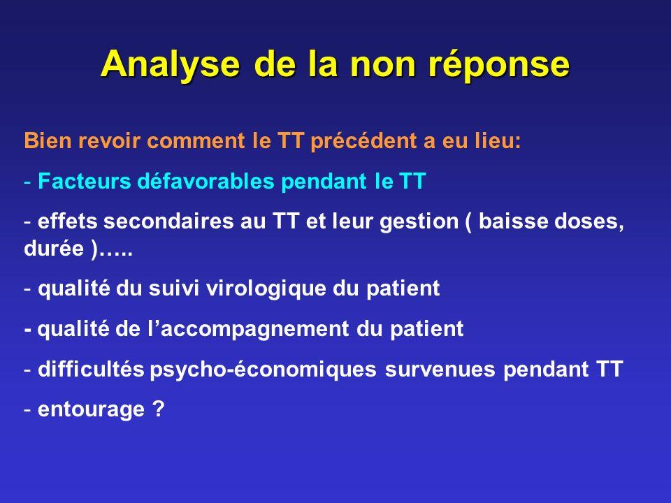 Analyse de la non réponse Bien revoir comment le TT précédent a eu lieu: - Facteurs défavorables pendant le TT - effets secondaires au TT et leur gestion ( baisse doses, durée )…..