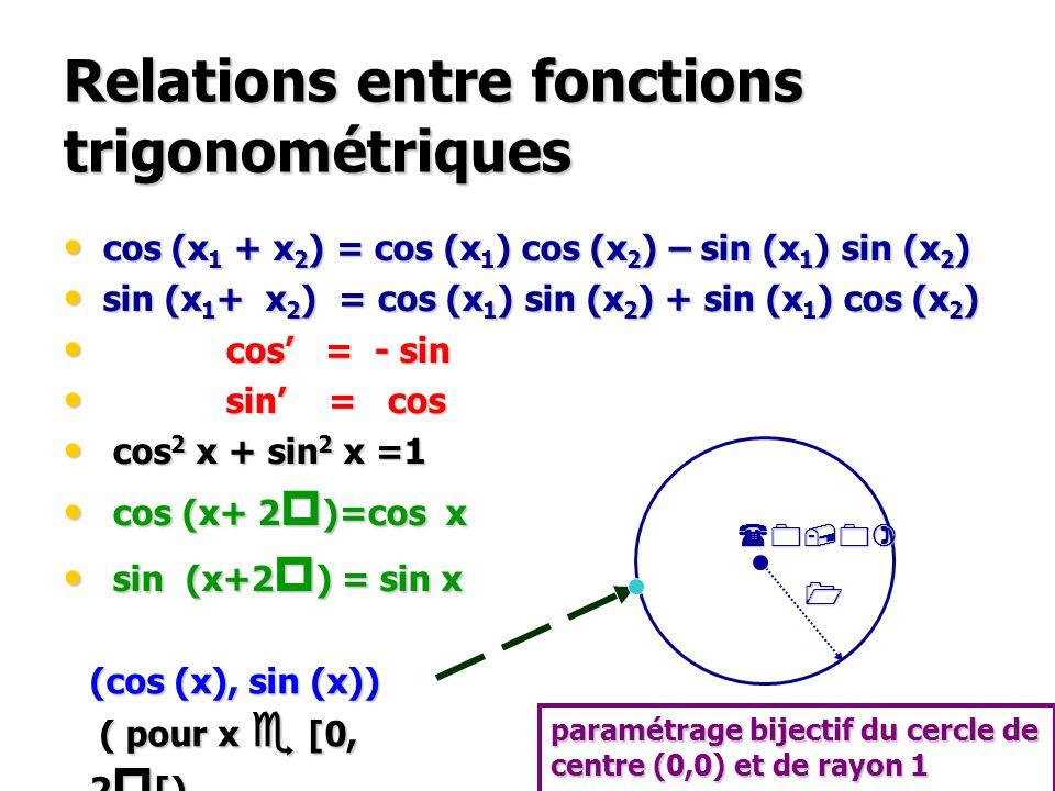 Relations entre fonctions trigonométriques cos (x 1 + x 2 ) = cos (x 1 ) cos (x 2 ) – sin (x 1 ) sin (x 2 ) cos (x 1 + x 2 ) = cos (x 1 ) cos (x 2 ) –