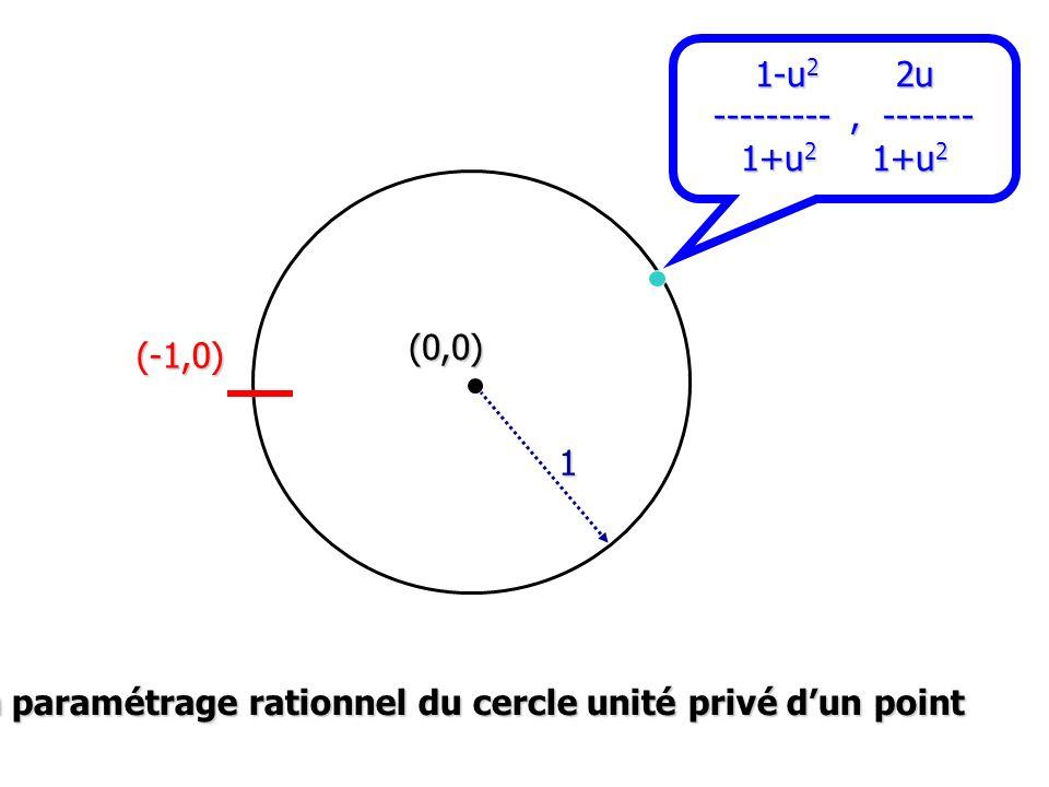 1-u 2 2u ---------, ------- 1+u 2 1+u 2 (-1,0) 1 (0,0) Un paramétrage rationnel du cercle unité privé dun point